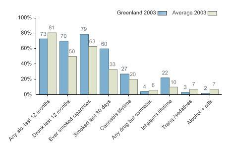 Greenland graph